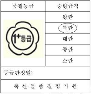 [그림1] 중량규격 표시 및 명칭보완(안)