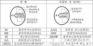 [그림2] 등급란 난각표시 사항 개선(안)
