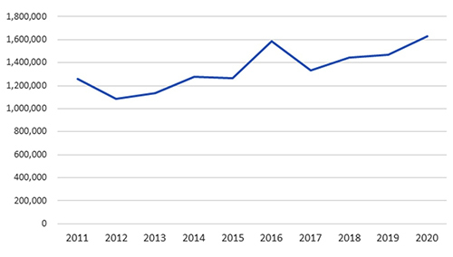 ■ 지난 10년간 전국에 도래한 철새 개체수 추이 / (자료:국립생물자원관)